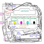 Устройство и принцип работы цветного лазерного принтера HP CP2025